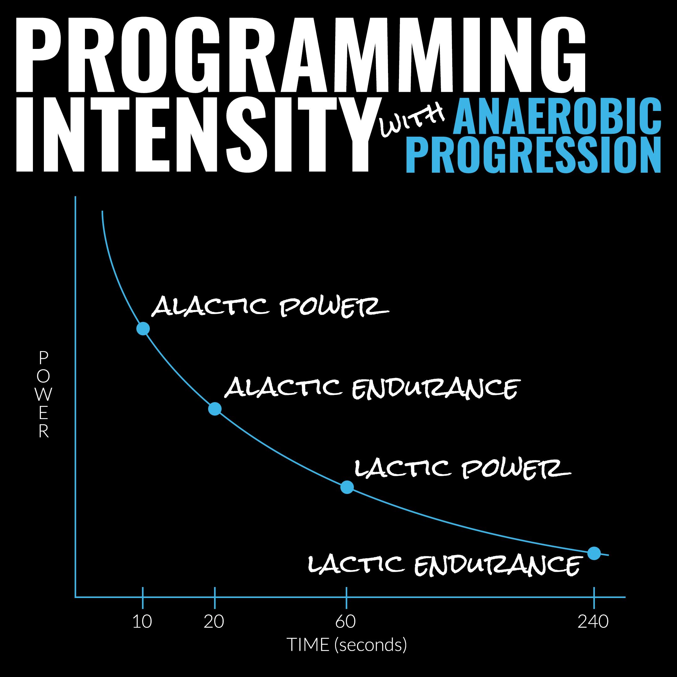 Power vs time scale - anaerobic progression course