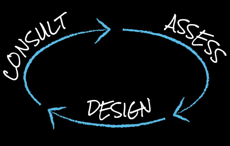 3 Step Process - Consult Assess Design