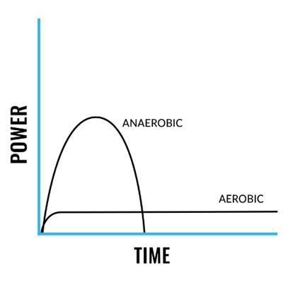 anaerobic_aerobic_power_time_graph (1)
